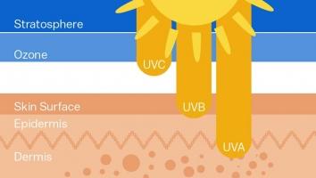 Bronz și protecție solară - Tipuri de radiații
