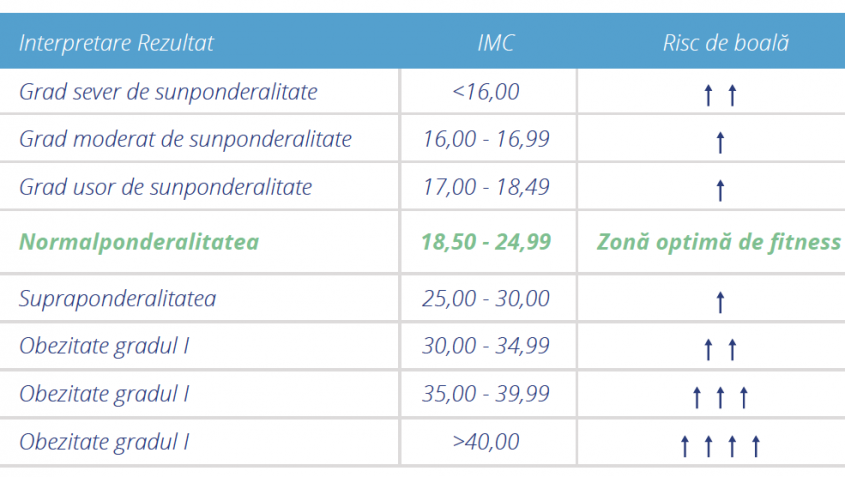 Indicele de masă corporală (IMC/BMI/BMR)